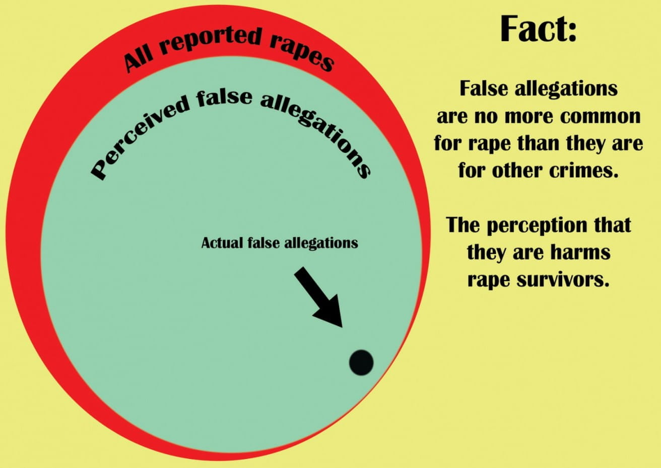 False accusation of sexual harassment