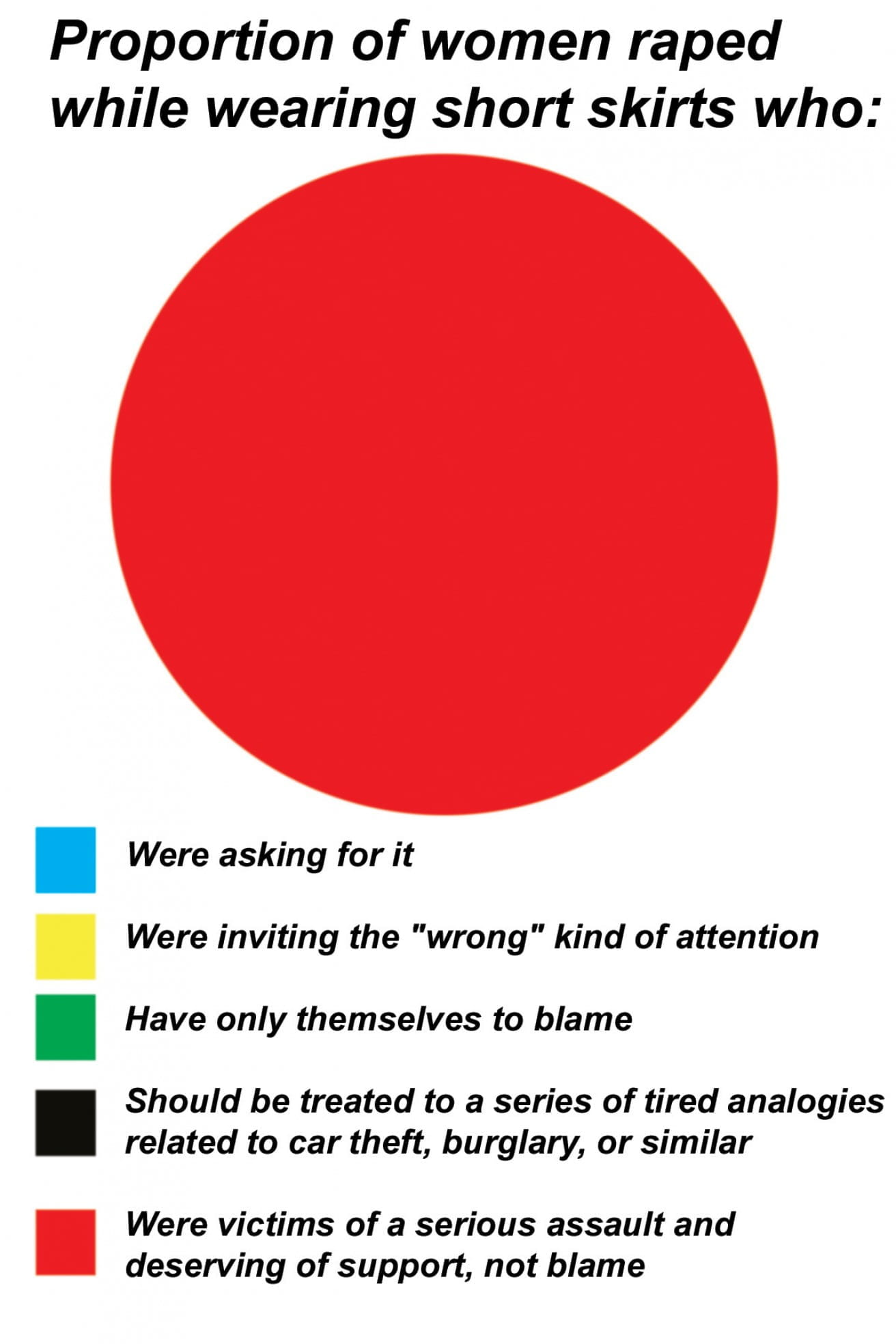 Pie Chart Postcard Rape Crisis Scotland
